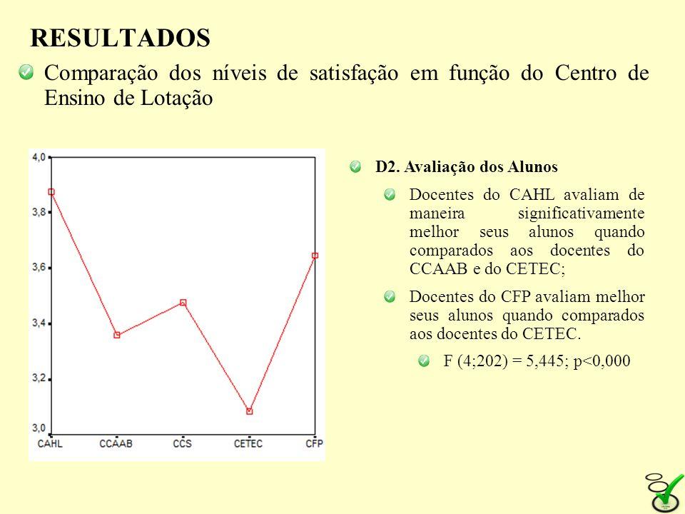 RESULTADOS Comparação dos níveis de satisfação em função do Centro de Ensino de Lotação. D2. Avaliação dos Alunos.