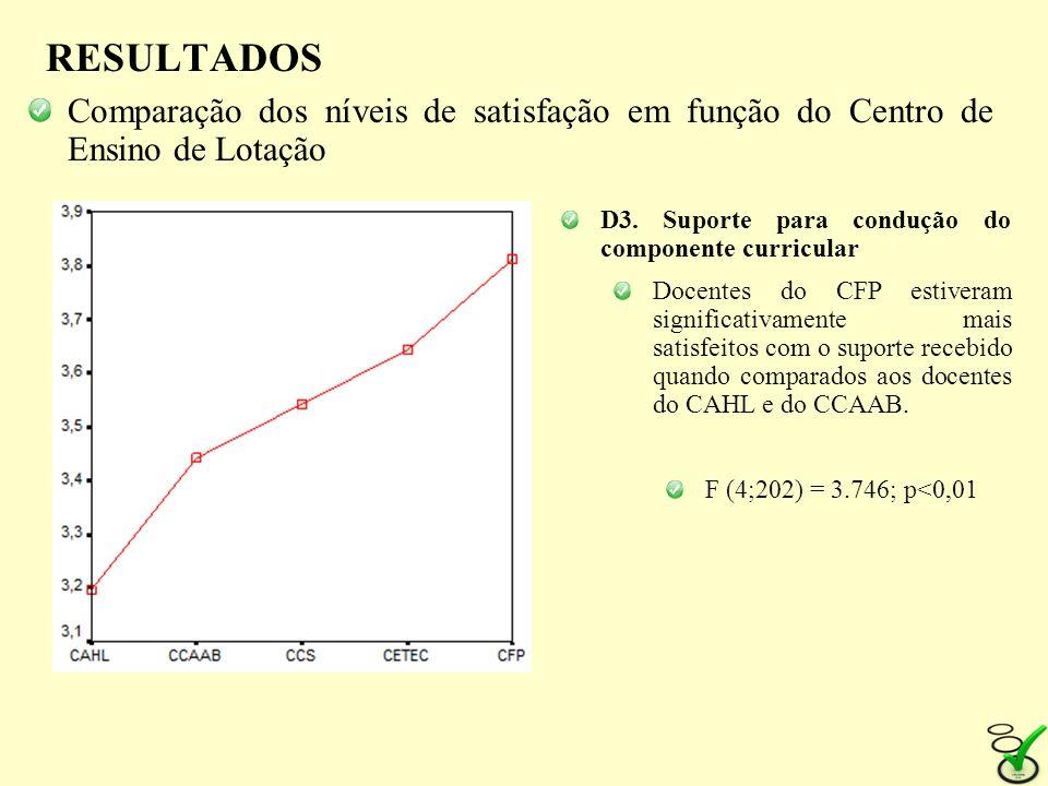 RESULTADOS Comparação dos níveis de satisfação em função do Centro de Ensino de Lotação. D3. Suporte para condução do componente curricular.