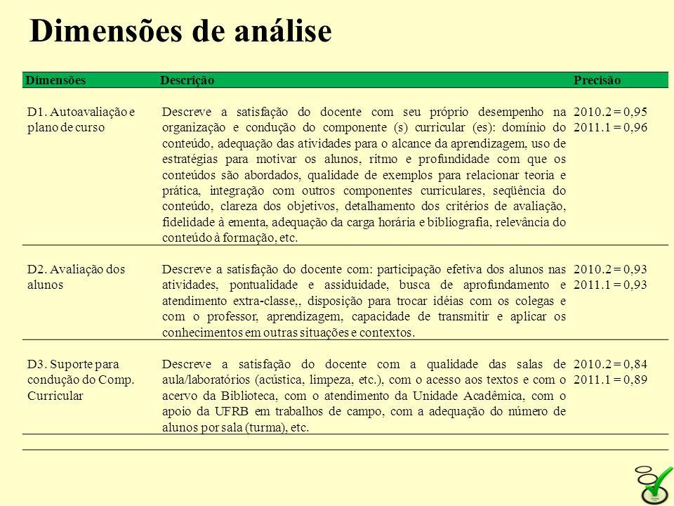Dimensões de análise Dimensões Descrição Precisão