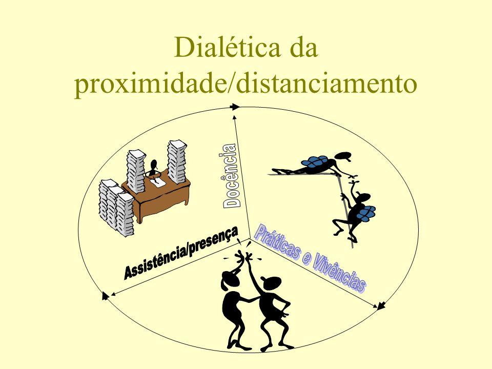 Dialética da proximidade/distanciamento