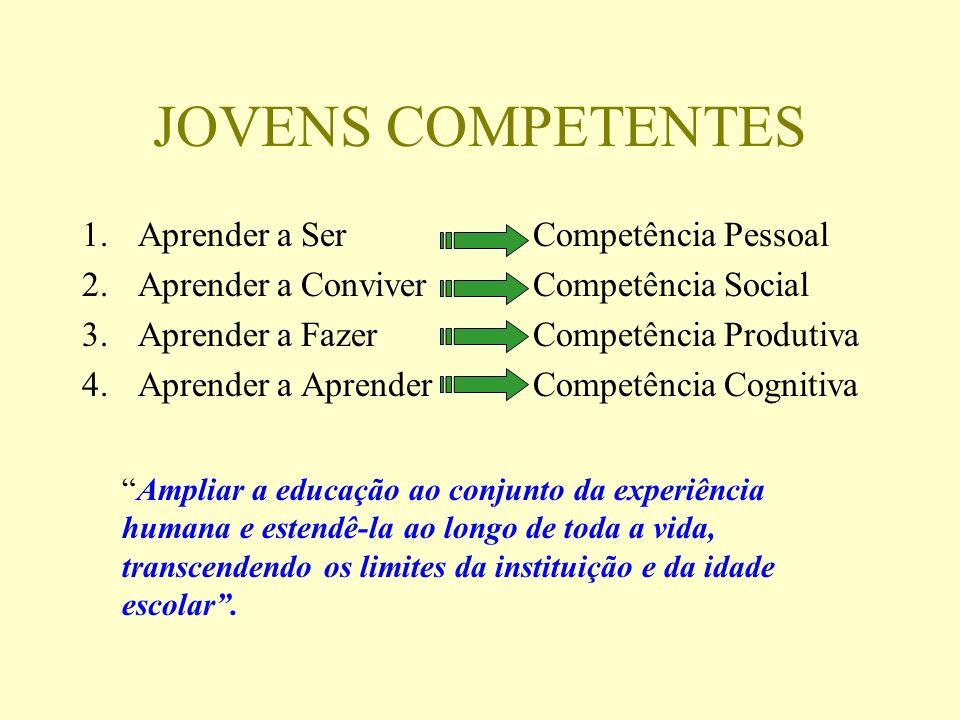 JOVENS COMPETENTES Aprender a Ser Aprender a Conviver Aprender a Fazer