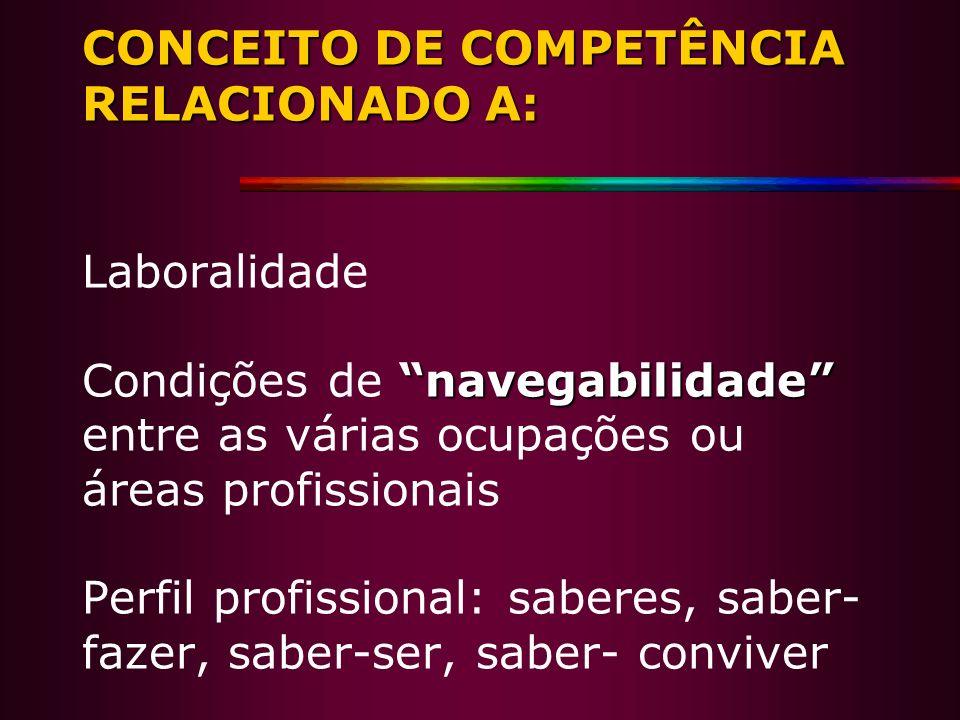 CONCEITO DE COMPETÊNCIA RELACIONADO A: Laboralidade Condições de navegabilidade entre as várias ocupações ou áreas profissionais Perfil profissional: saberes, saber-fazer, saber-ser, saber- conviver