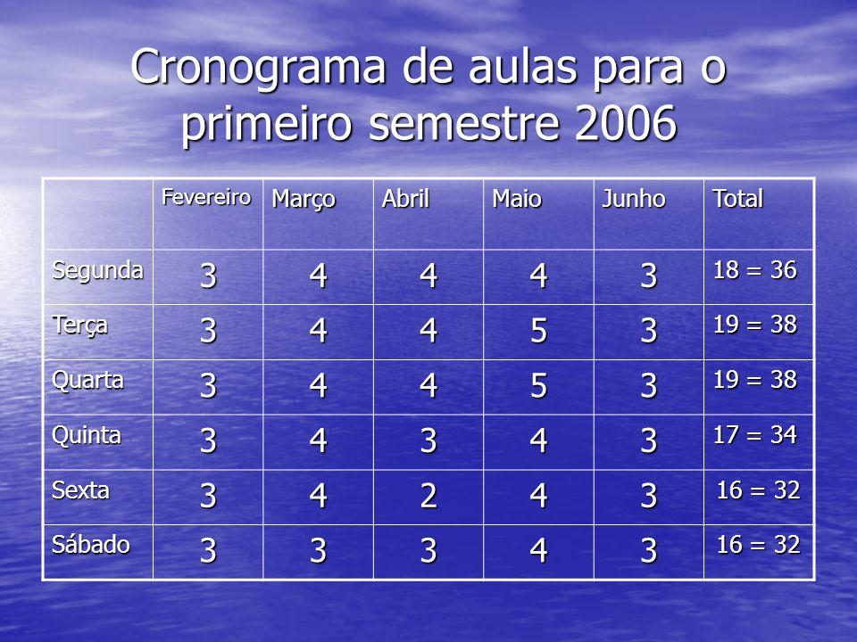 Cronograma de aulas para o primeiro semestre 2006
