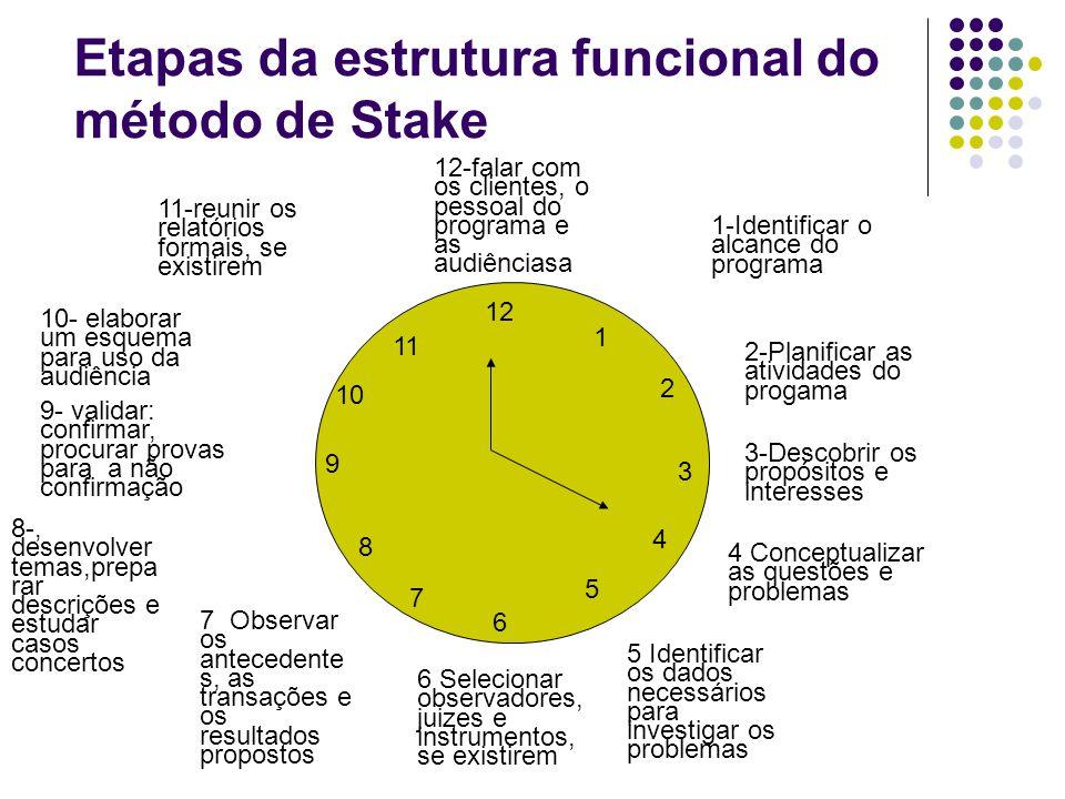 Etapas da estrutura funcional do método de Stake