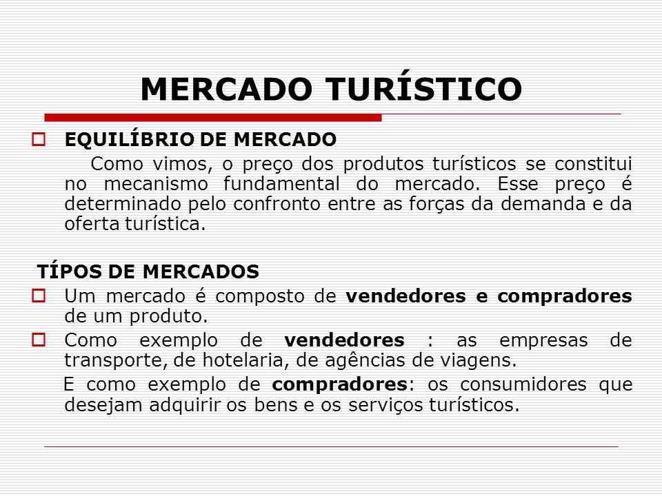 MERCADO TURÍSTICO EQUILÍBRIO DE MERCADO