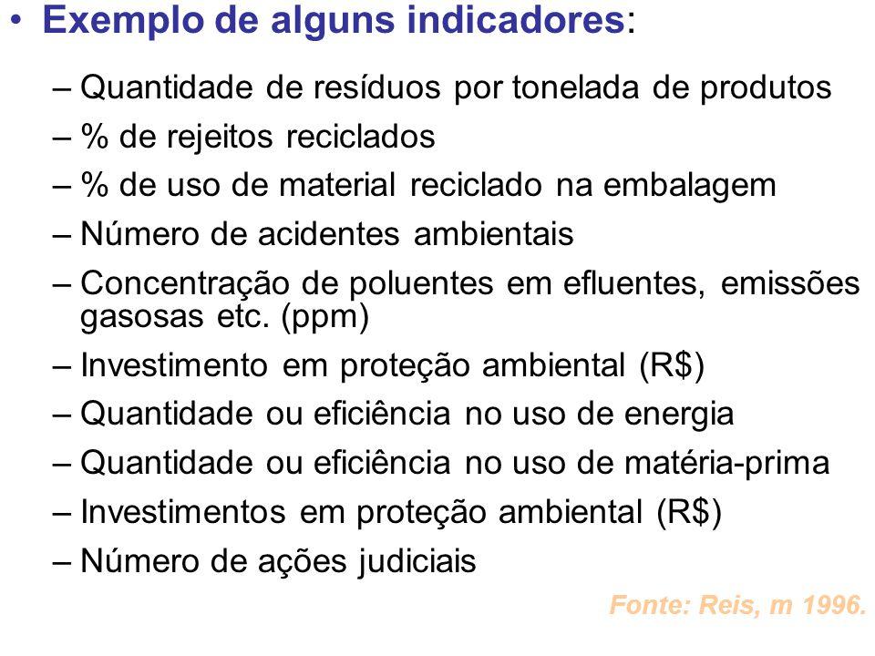 Exemplo de alguns indicadores: