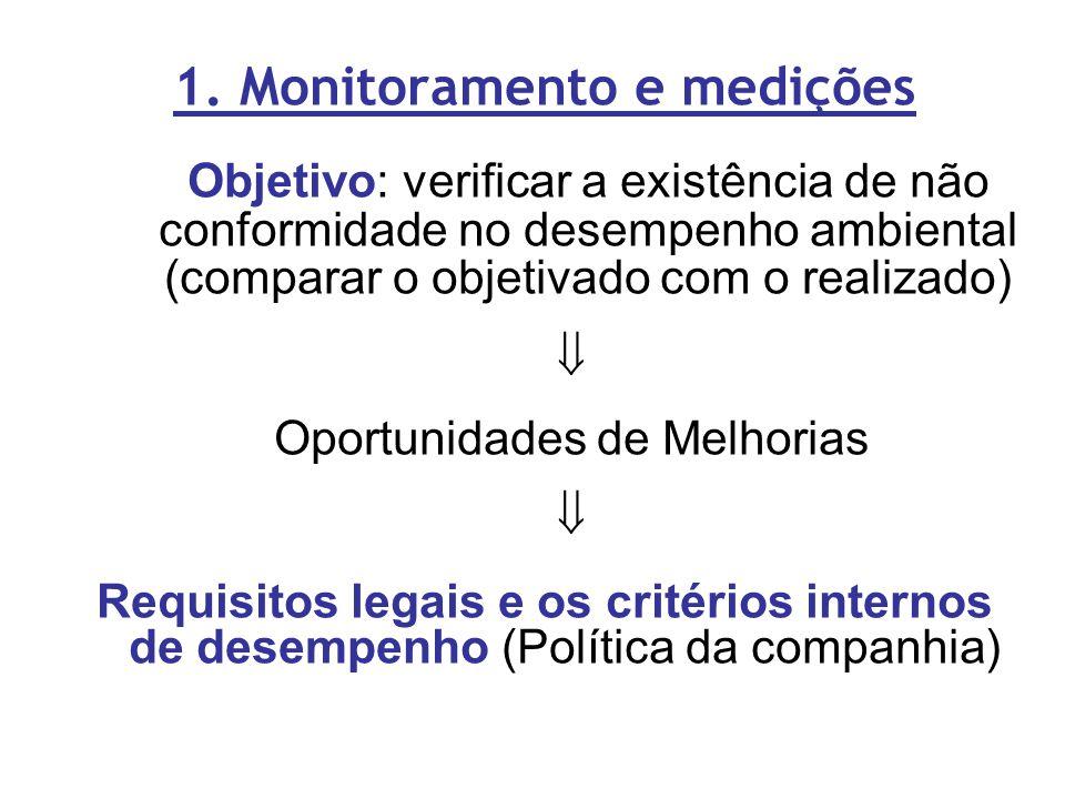 1. Monitoramento e medições
