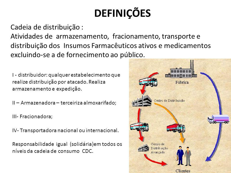 DEFINIÇÕES Cadeia de distribuição :