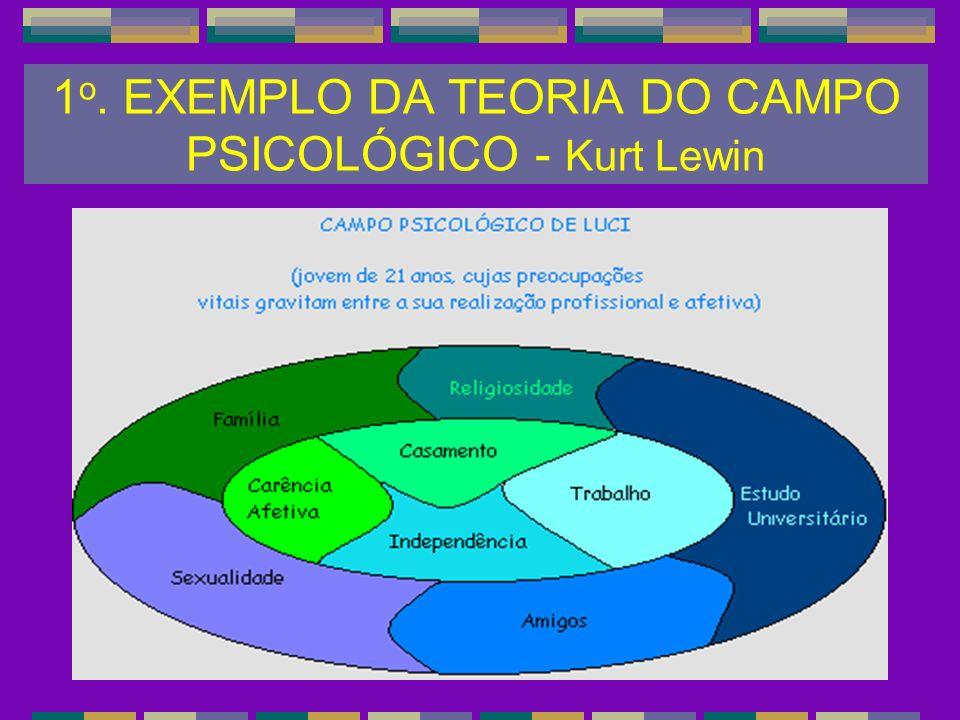 1o. EXEMPLO DA TEORIA DO CAMPO PSICOLÓGICO - Kurt Lewin