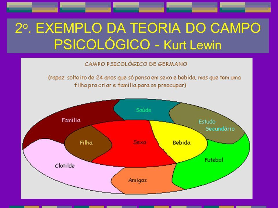 2o. EXEMPLO DA TEORIA DO CAMPO PSICOLÓGICO - Kurt Lewin