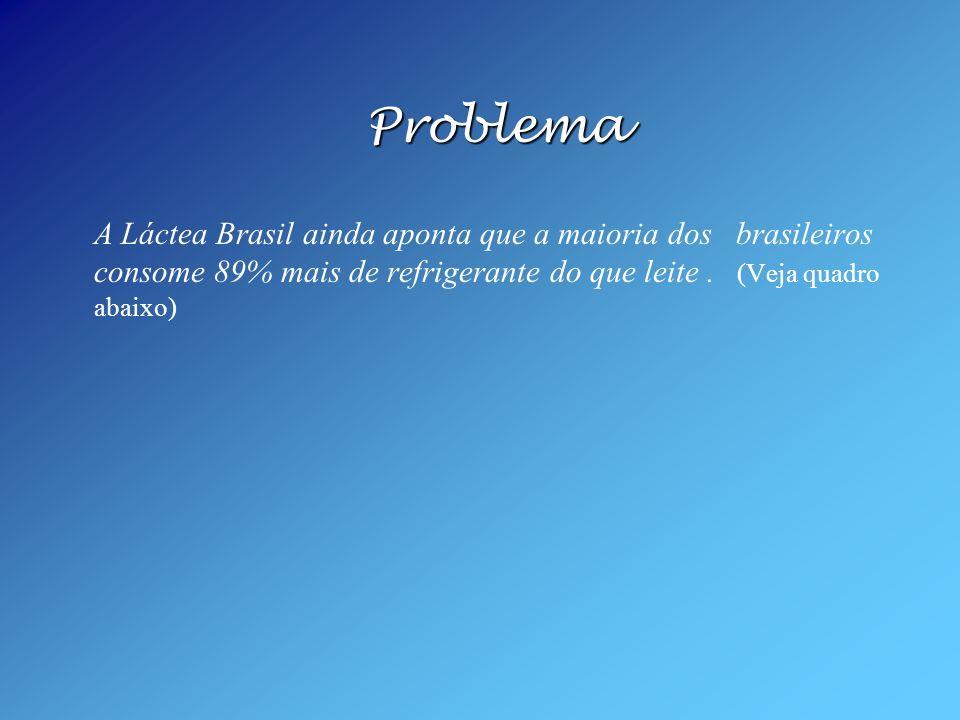 Problema A Láctea Brasil ainda aponta que a maioria dos brasileiros consome 89% mais de refrigerante do que leite .