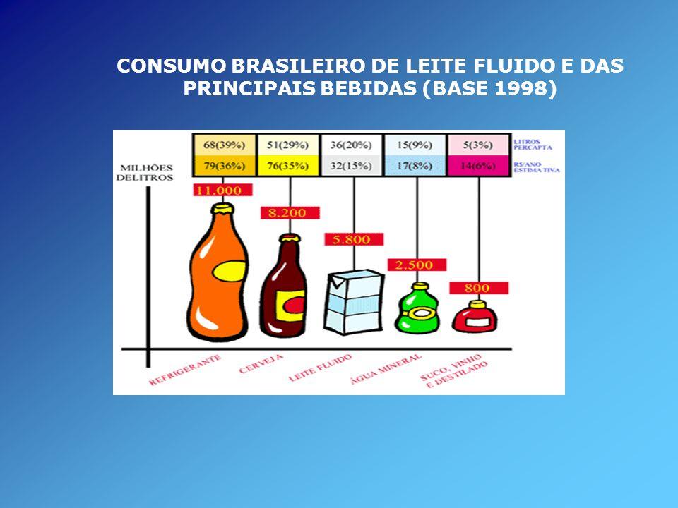 CONSUMO BRASILEIRO DE LEITE FLUIDO E DAS PRINCIPAIS BEBIDAS (BASE 1998)