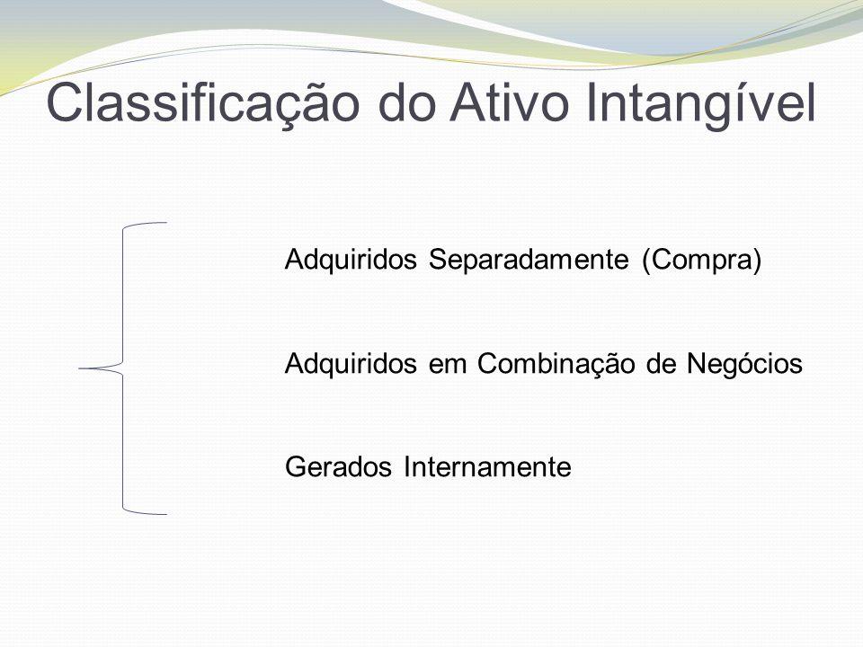 Classificação do Ativo Intangível