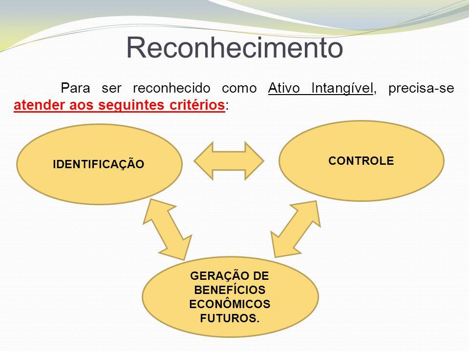 GERAÇÃO DE BENEFÍCIOS ECONÔMICOS FUTUROS.