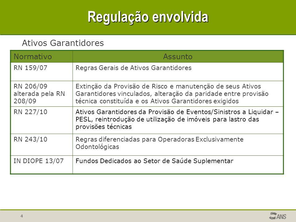 Regulação envolvida Ativos Garantidores Normativo Assunto RN 159/07