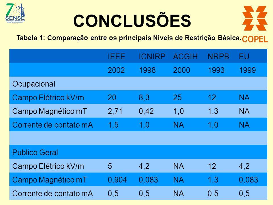 CONCLUSÕES IEEE ICNIRP ACGIH NRPB EU 2002 1998 2000 1993 1999