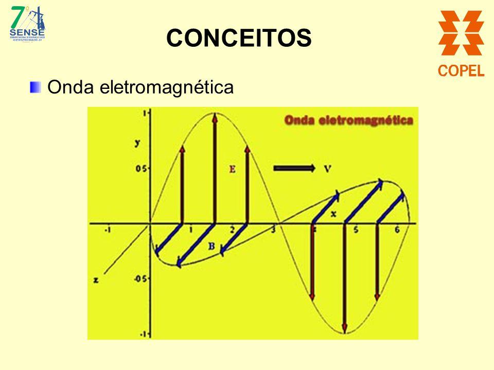 CONCEITOS Onda eletromagnética