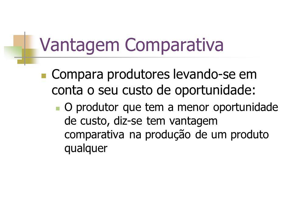 Vantagem Comparativa Compara produtores levando-se em conta o seu custo de oportunidade: