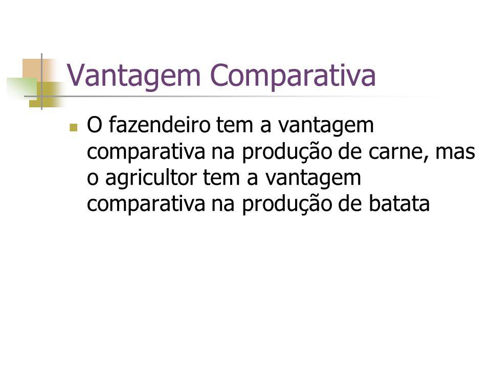 Vantagem Comparativa O fazendeiro tem a vantagem comparativa na produção de carne, mas o agricultor tem a vantagem comparativa na produção de batata.