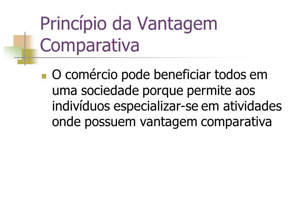 Princípio da Vantagem Comparativa