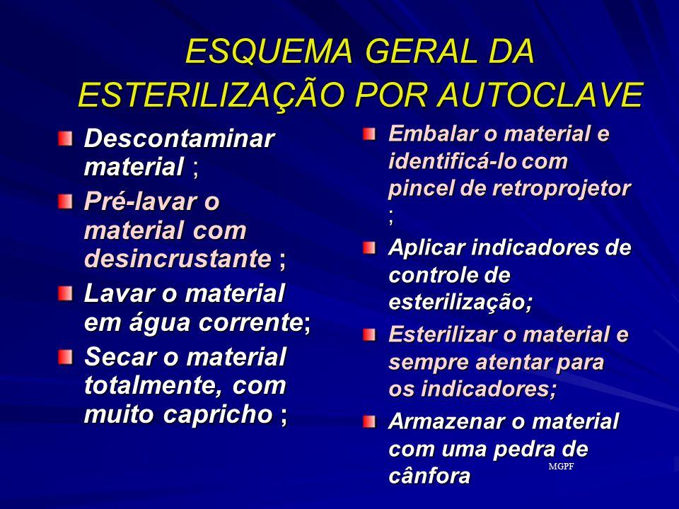 ESQUEMA GERAL DA ESTERILIZAÇÃO POR AUTOCLAVE