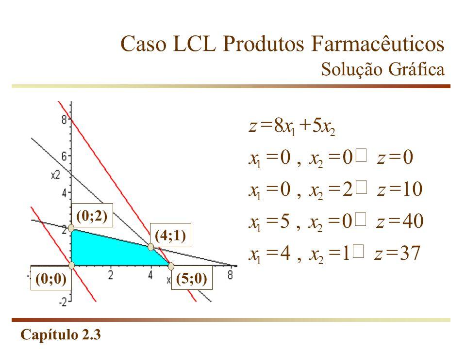 Caso LCL Produtos Farmacêuticos Solução Gráfica