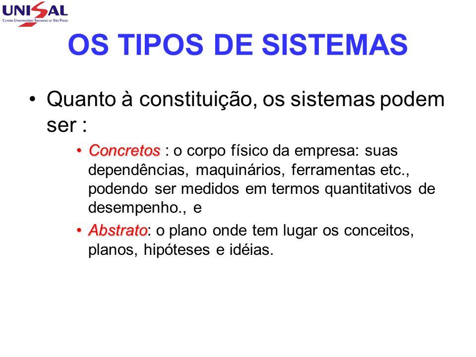 OS TIPOS DE SISTEMAS Quanto à constituição, os sistemas podem ser :