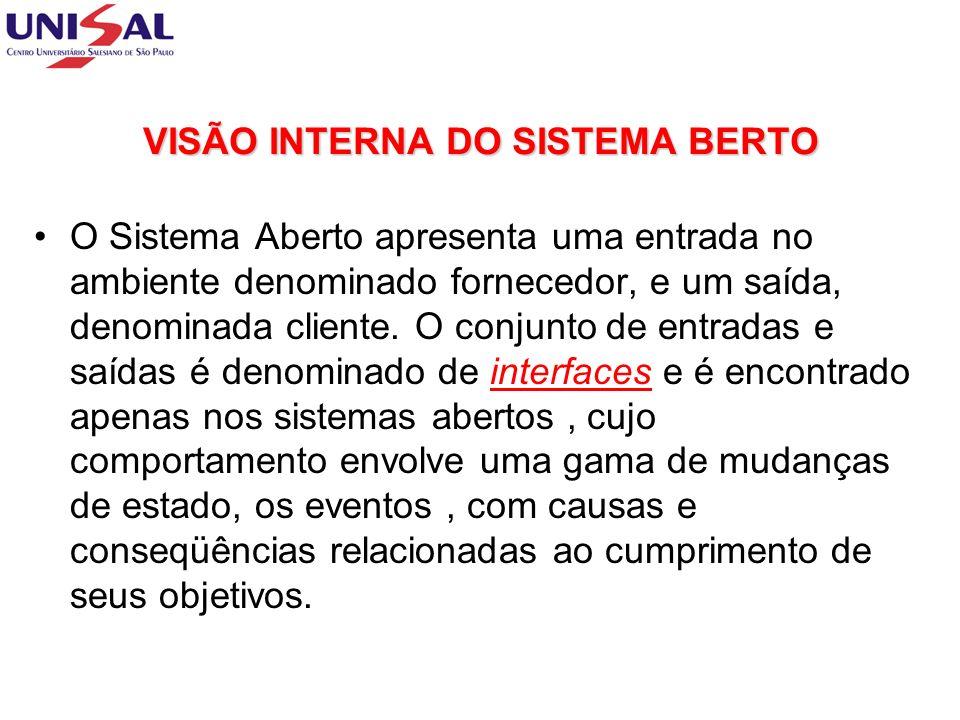 VISÃO INTERNA DO SISTEMA BERTO