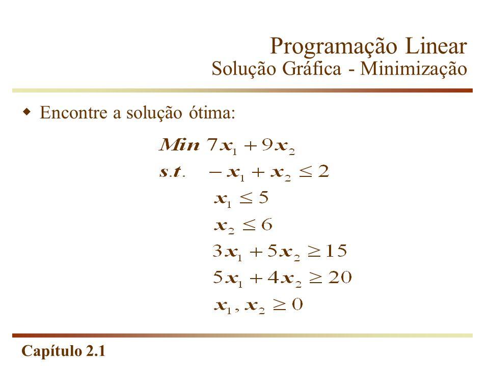 Programação Linear Solução Gráfica - Minimização