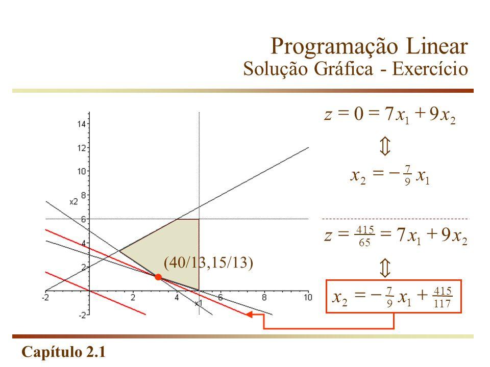 Programação Linear Solução Gráfica - Exercício