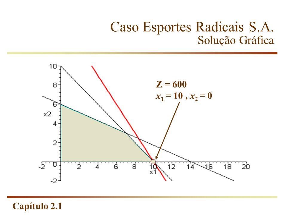 Caso Esportes Radicais S.A. Solução Gráfica