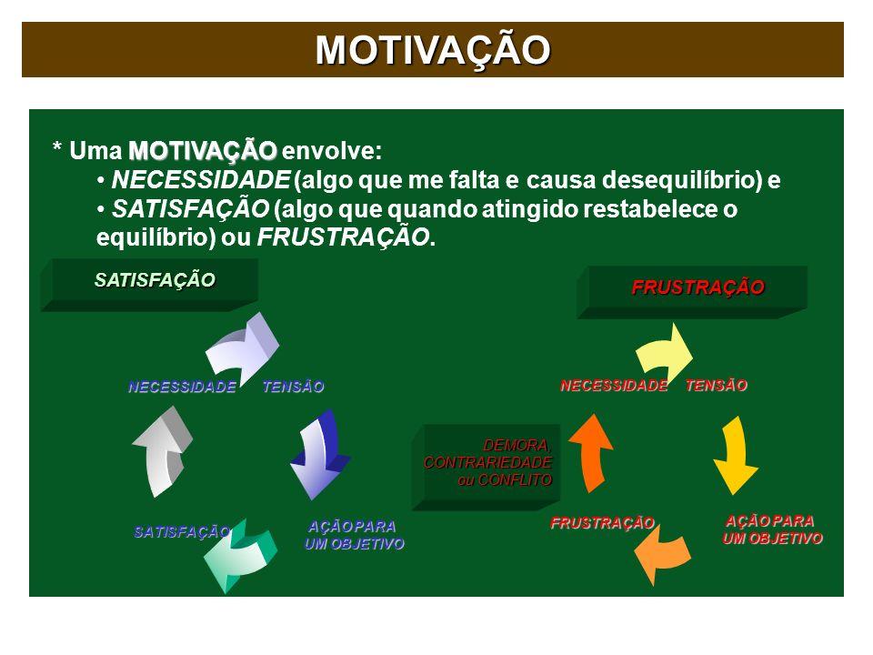 MOTIVAÇÃO * Uma MOTIVAÇÃO envolve: