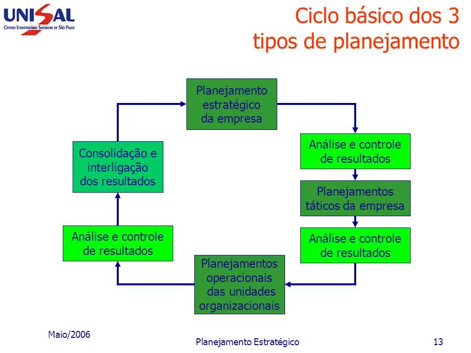 Ciclo básico dos 3 tipos de planejamento