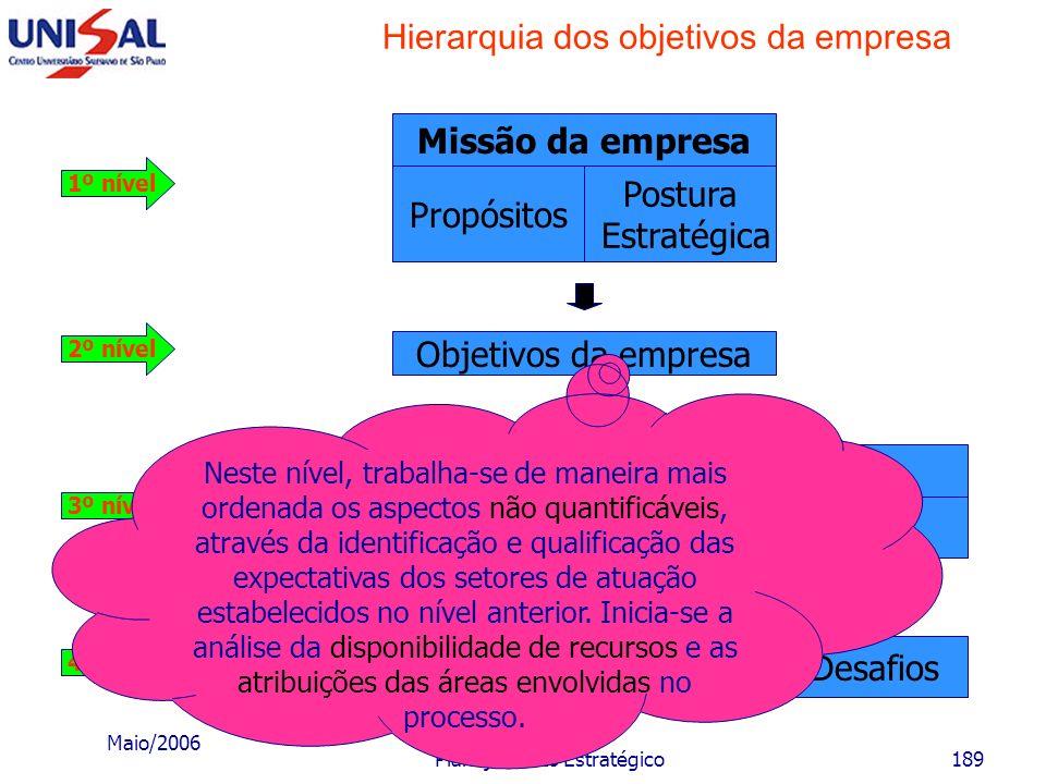 Hierarquia dos objetivos da empresa