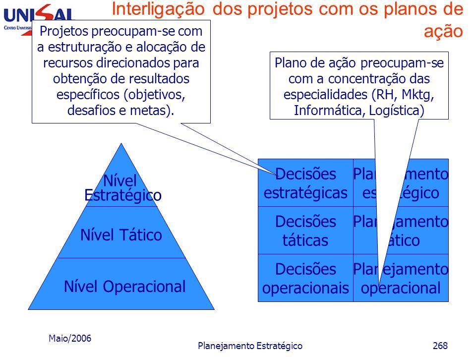 Interligação dos projetos com os planos de ação