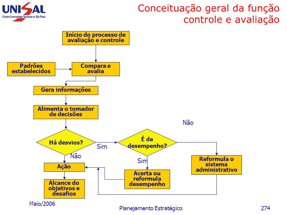 Conceituação geral da função controle e avaliação