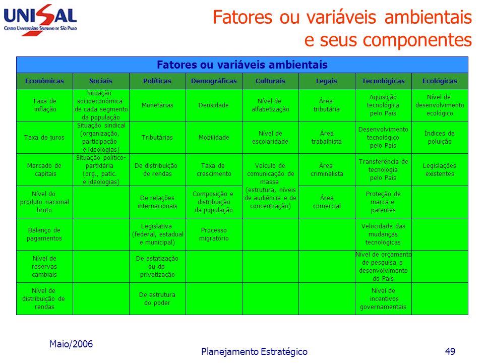 Fatores ou variáveis ambientais e seus componentes