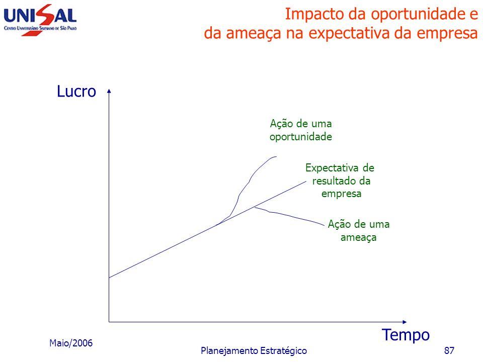 Impacto da oportunidade e da ameaça na expectativa da empresa