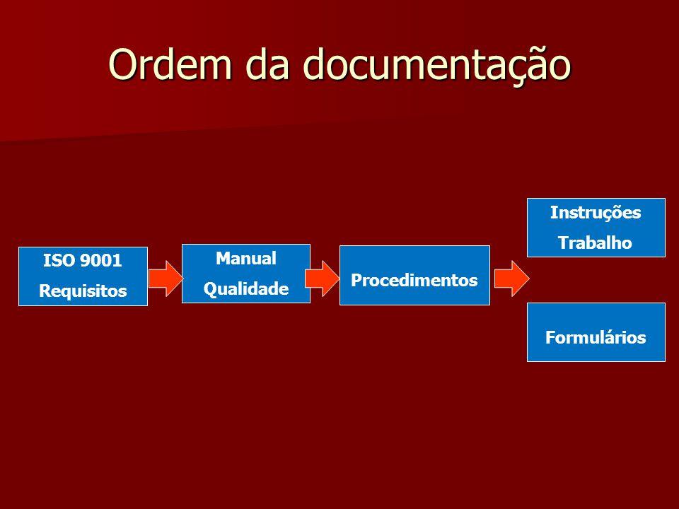 Ordem da documentação Instruções Trabalho Manual ISO 9001