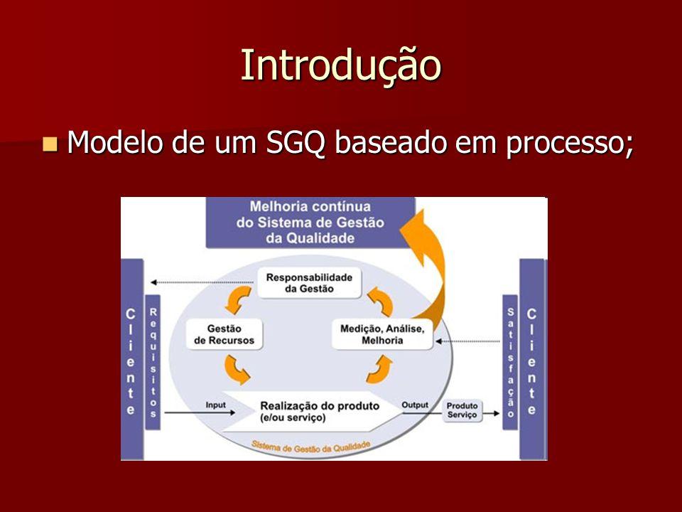 Introdução Modelo de um SGQ baseado em processo;