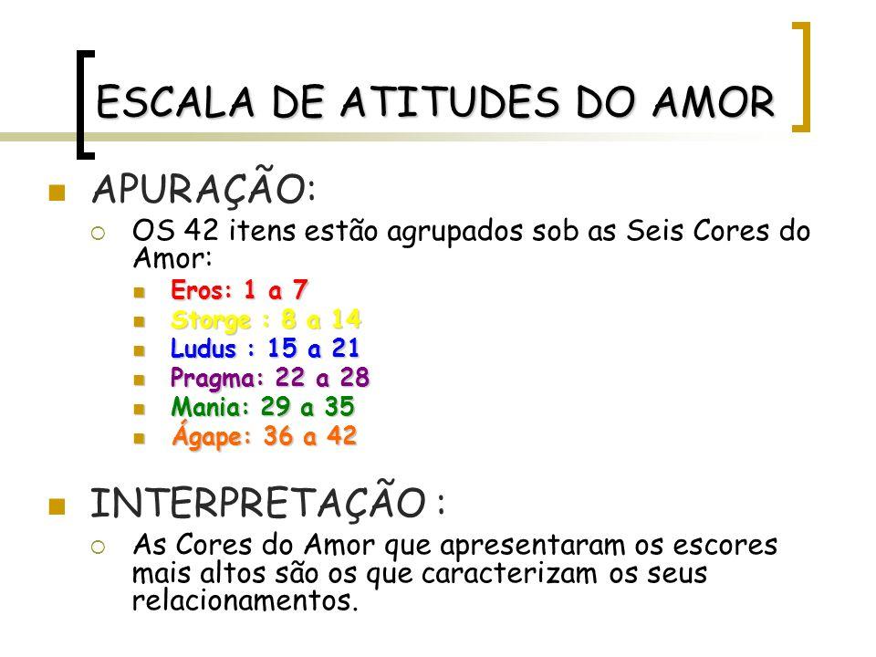 ESCALA DE ATITUDES DO AMOR