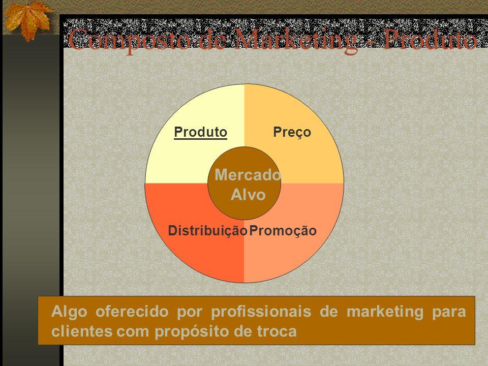 Composto de Marketing - Produto
