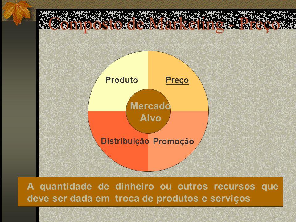 Composto de Marketing - Preço
