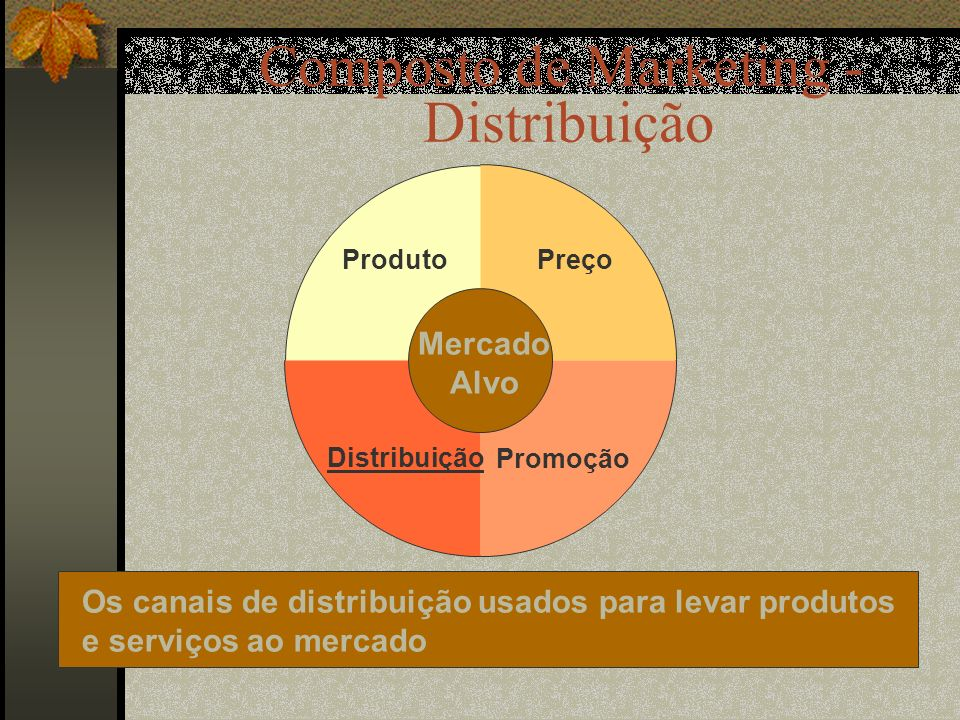 Composto de Marketing -