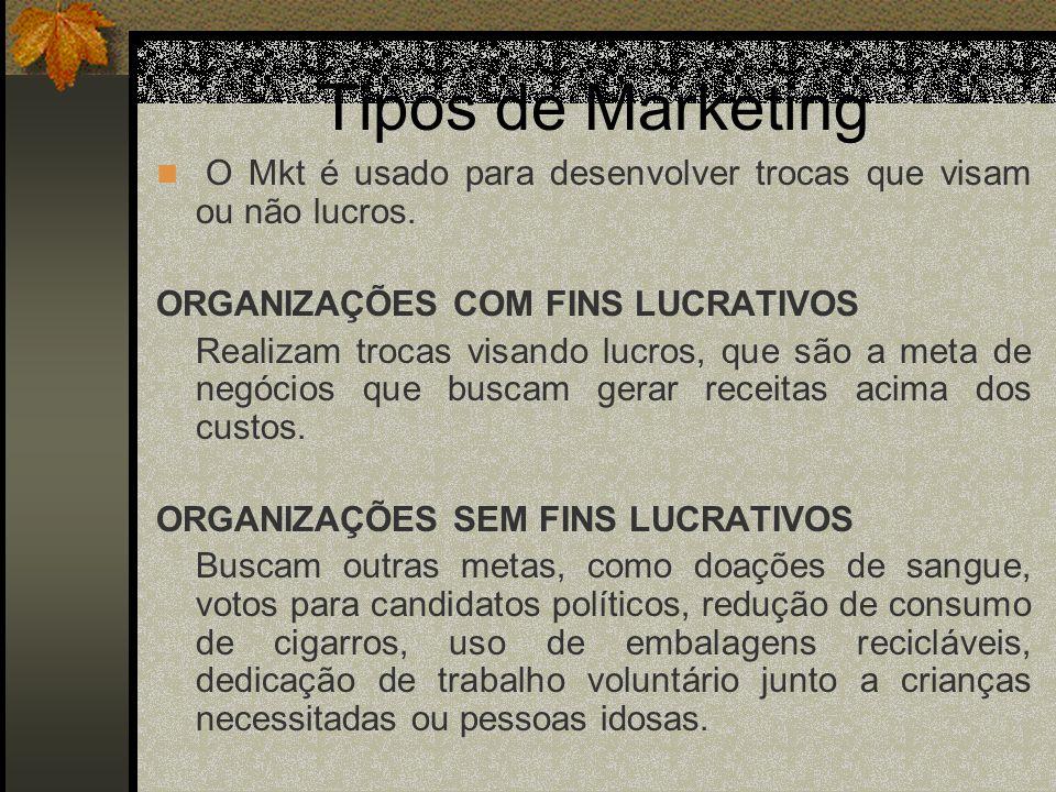 Tipos de Marketing O Mkt é usado para desenvolver trocas que visam ou não lucros. ORGANIZAÇÕES COM FINS LUCRATIVOS.