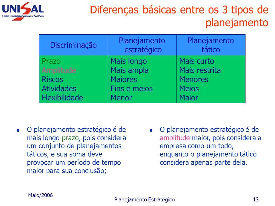 Diferenças básicas entre os 3 tipos de planejamento