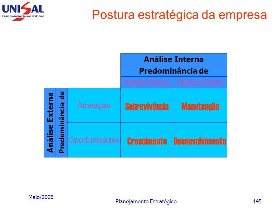 Postura estratégica da empresa