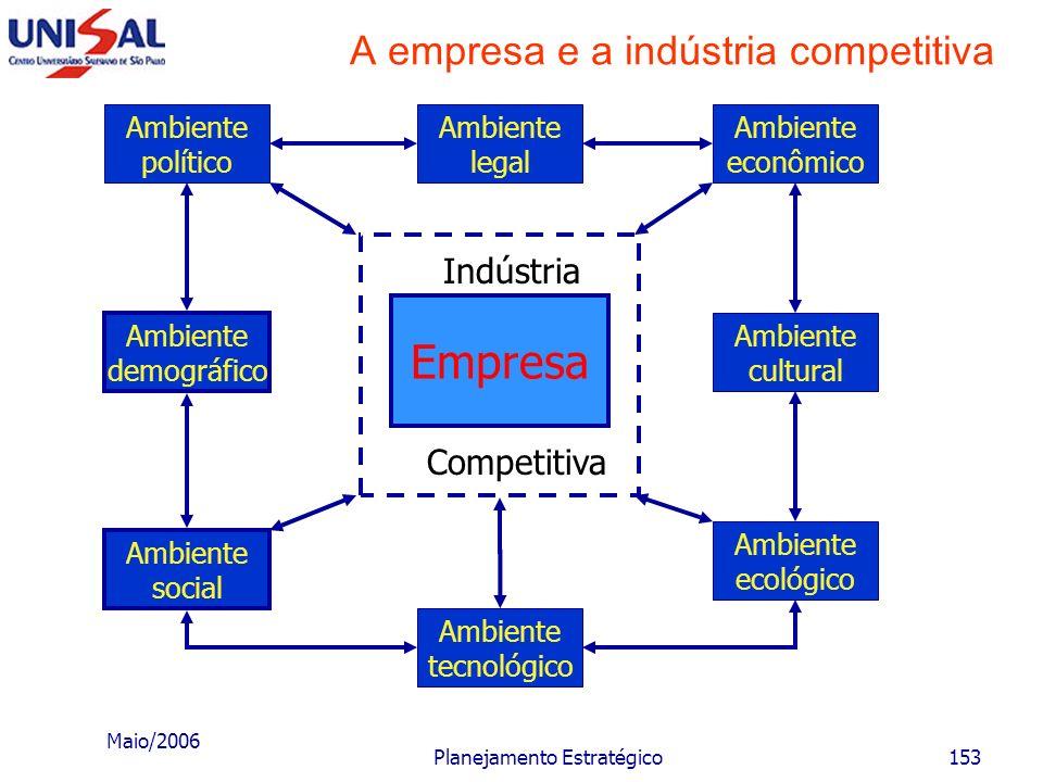 A empresa e a indústria competitiva