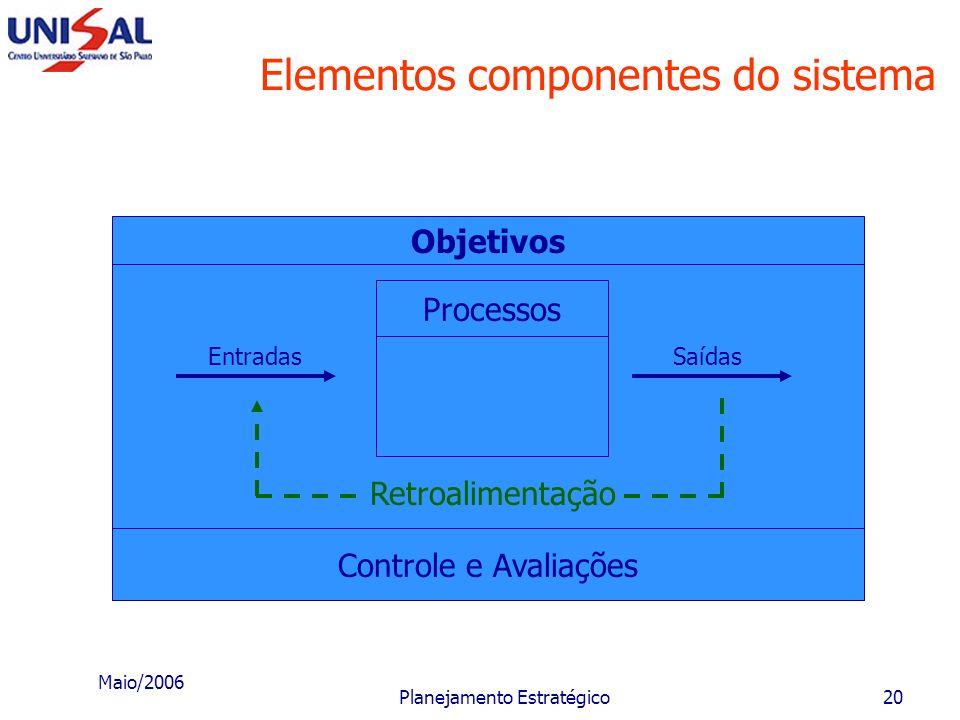 Elementos componentes do sistema