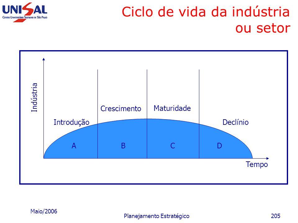 Ciclo de vida da indústria ou setor